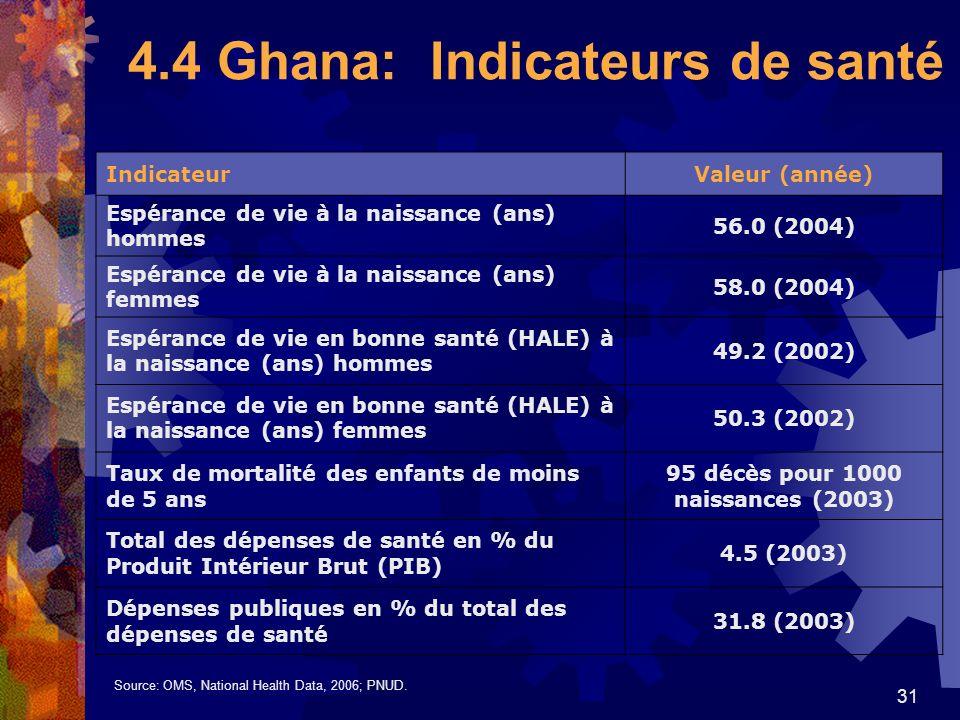 31 4.4 Ghana: Indicateurs de santé IndicateurValeur (année) Espérance de vie à la naissance (ans) hommes 56.0 (2004) Espérance de vie à la naissance (