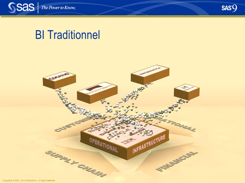 12 BI Traditionnel Copyright © 2004, SAS Institute Inc. All rights reserved.