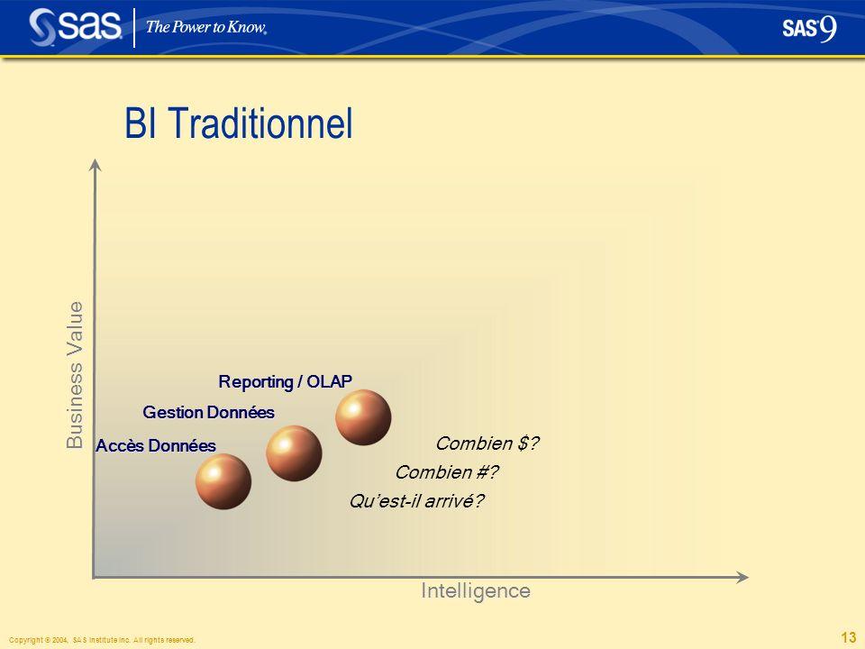 13 Intelligence Business Value Reporting / OLAP Gestion Données Accès Données Combien $.
