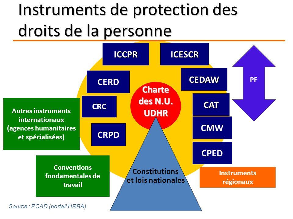 Charte des N.U. UDHR ICCPRICESCR CERD CEDAW CAT CRC Constitutions et lois nationales CMW Autres instruments internationaux (agences humanitaires et sp