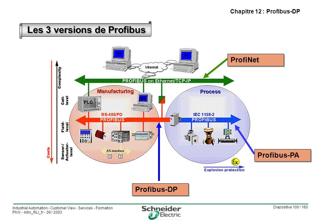Diapositive 100 / 160 Industrial Automation - Customer View - Services - Formation PhW - Intro_RLI_fr - 09 / 2003 Chapitre 12 : Profibus-DP Les 3 versions de Profibus Profibus-PA Profibus-DP ProfiNet