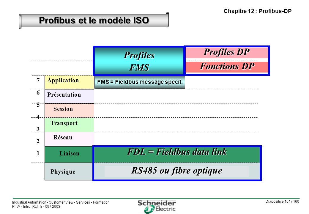 Diapositive 101 / 160 Industrial Automation - Customer View - Services - Formation PhW - Intro_RLI_fr - 09 / 2003 Chapitre 12 : Profibus-DP Profibus et le modèle ISO Application Présentation Session Transport Réseau Liaison Physique 76543217654321 FDL = Fieldbus data link RS485 ou fibre optique Fonctions DP Profiles DP FMS = Fieldbus message specif.