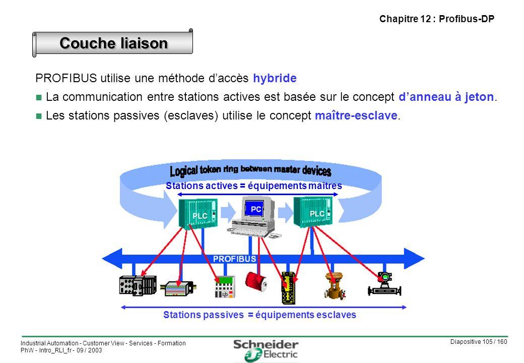 Diapositive 105 / 160 Industrial Automation - Customer View - Services - Formation PhW - Intro_RLI_fr - 09 / 2003 Chapitre 12 : Profibus-DP PROFIBUS utilise une méthode daccès hybride n La communication entre stations actives est basée sur le concept danneau à jeton.