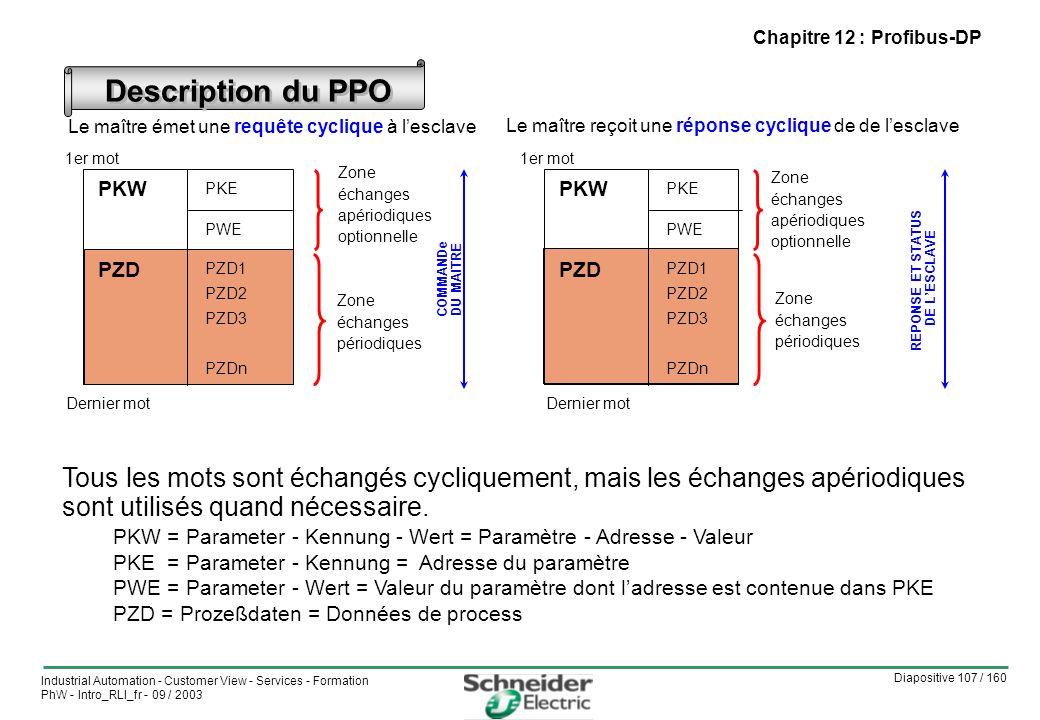 Diapositive 107 / 160 Industrial Automation - Customer View - Services - Formation PhW - Intro_RLI_fr - 09 / 2003 Description du PPO Le maître émet une requête cyclique à lesclave Le maître reçoit une réponse cyclique de de lesclave PZD 1er mot PKE PWE PZD1 PZD2 PZD3 PZDn Dernier mot Zone échanges apériodiques optionnelle COMMANDe DU MAITRE PZD PKE PWE PZD1 PZD2 PZD3 PZDn REPONSE ET STATUS DE LESCLAVE Tous les mots sont échangés cycliquement, mais les échanges apériodiques sont utilisés quand nécessaire.