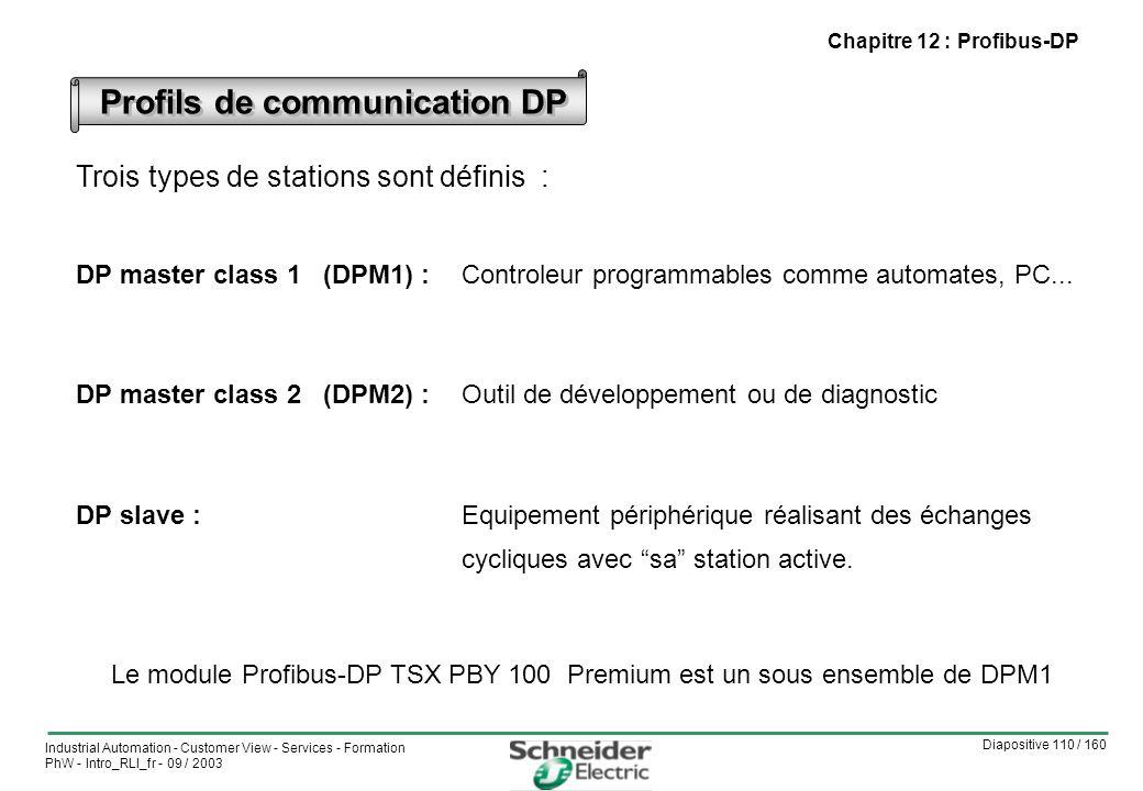 Diapositive 110 / 160 Industrial Automation - Customer View - Services - Formation PhW - Intro_RLI_fr - 09 / 2003 Profils de communication DP Trois types de stations sont définis : DP master class 1 (DPM1) :Controleur programmables comme automates, PC...