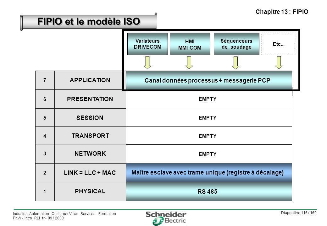 Diapositive 116 / 160 Industrial Automation - Customer View - Services - Formation PhW - Intro_RLI_fr - 09 / 2003 Chapitre 13 : FIPIO FIPIO et le modèle ISO CiA DS-301 = Communication profile VIDE CAN 2.0 A et B + ISO 11898 CAN 2.0 A et B = ISO 11898-1 et 2 CAL= CAN Application Layer APPLICATION PRESENTATION SESSION TRANSPORT RESEAU LIAISON = LLC + MAC 7 6 5 4 3 2 Canal données processus + messagerie PCP EMPTY Maître esclave avec trame unique (registre à décalage) RS 485 Variateurs DRIVECOM HMI MMI COM Séquenceurs de soudage Etc...