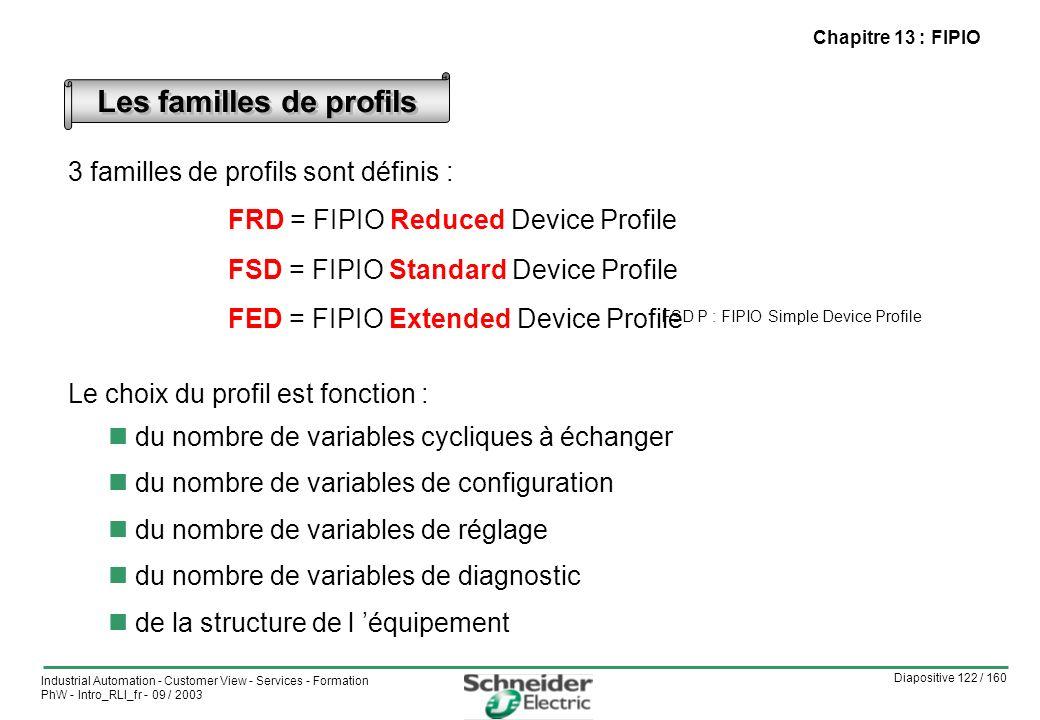 Diapositive 122 / 160 Industrial Automation - Customer View - Services - Formation PhW - Intro_RLI_fr - 09 / 2003 Chapitre 13 : FIPIO Les familles de profils FSD P : FIPIO Simple Device Profile 3 familles de profils sont définis : FRD = FIPIO Reduced Device Profile FSD = FIPIO Standard Device Profile FED = FIPIO Extended Device Profile Le choix du profil est fonction : du nombre de variables cycliques à échanger du nombre de variables de configuration du nombre de variables de réglage du nombre de variables de diagnostic de la structure de l équipement
