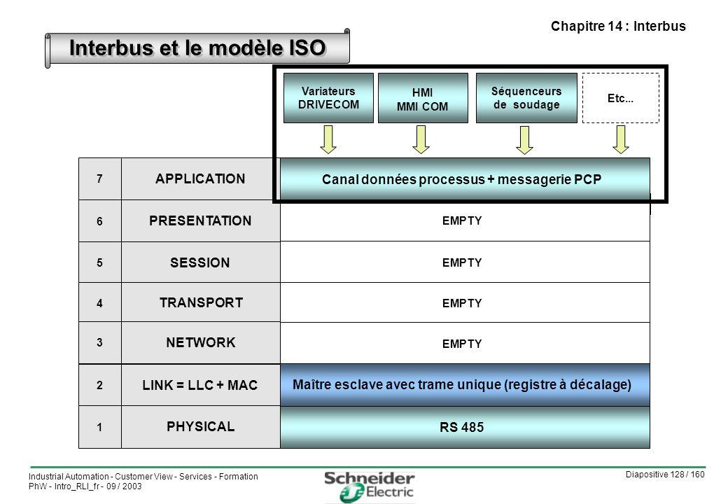 Diapositive 128 / 160 Industrial Automation - Customer View - Services - Formation PhW - Intro_RLI_fr - 09 / 2003 Chapitre 14 : Interbus Interbus et le modèle ISO CiA DS-301 = Communication profile VIDE CAN 2.0 A et B + ISO 11898 CAN 2.0 A et B = ISO 11898-1 et 2 CAL= CAN Application Layer APPLICATION PRESENTATION SESSION TRANSPORT RESEAU LIAISON = LLC + MAC 7 6 5 4 3 2 Canal données processus + messagerie PCP EMPTY Maître esclave avec trame unique (registre à décalage) RS 485 Variateurs DRIVECOM HMI MMI COM Séquenceurs de soudage Etc...