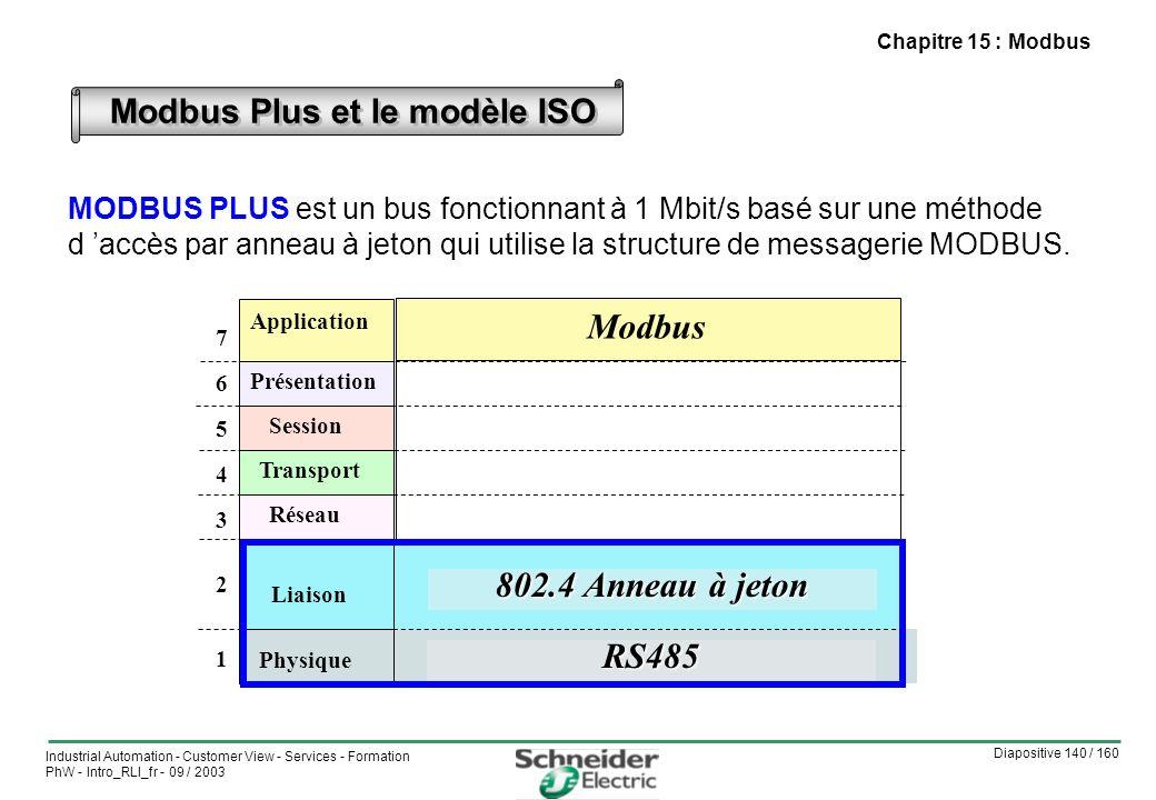 Diapositive 140 / 160 Industrial Automation - Customer View - Services - Formation PhW - Intro_RLI_fr - 09 / 2003 Chapitre 15 : Modbus Modbus Plus et le modèle ISO MODBUS PLUS est un bus fonctionnant à 1 Mbit/s basé sur une méthode d accès par anneau à jeton qui utilise la structure de messagerie MODBUS.