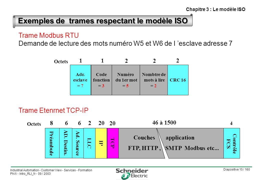 Diapositive 15 / 160 Industrial Automation - Customer View - Services - Formation PhW - Intro_RLI_fr - 09 / 2003 Exemples de trames respectant le modèle ISO 46 à 1500 Préambule AD.