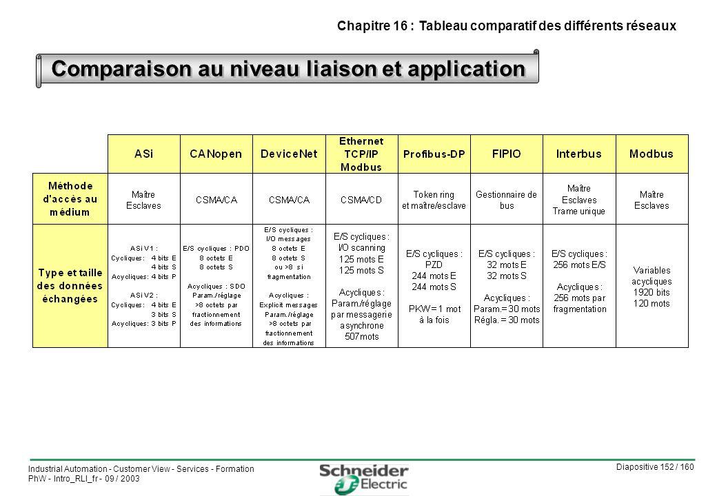Diapositive 152 / 160 Industrial Automation - Customer View - Services - Formation PhW - Intro_RLI_fr - 09 / 2003 Chapitre 16 : Tableau comparatif des différents réseaux Comparaison au niveau liaison et application