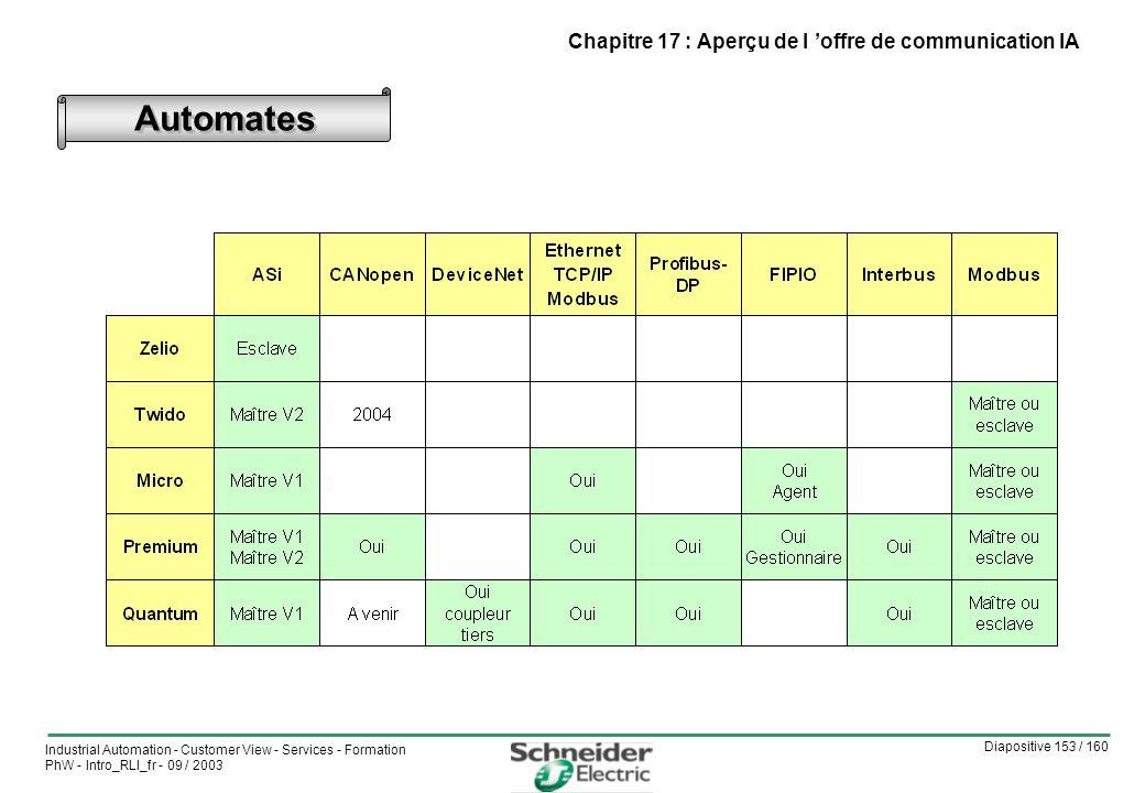 Diapositive 153 / 160 Industrial Automation - Customer View - Services - Formation PhW - Intro_RLI_fr - 09 / 2003 Automates Chapitre 17 : Aperçu de l offre de communication IA