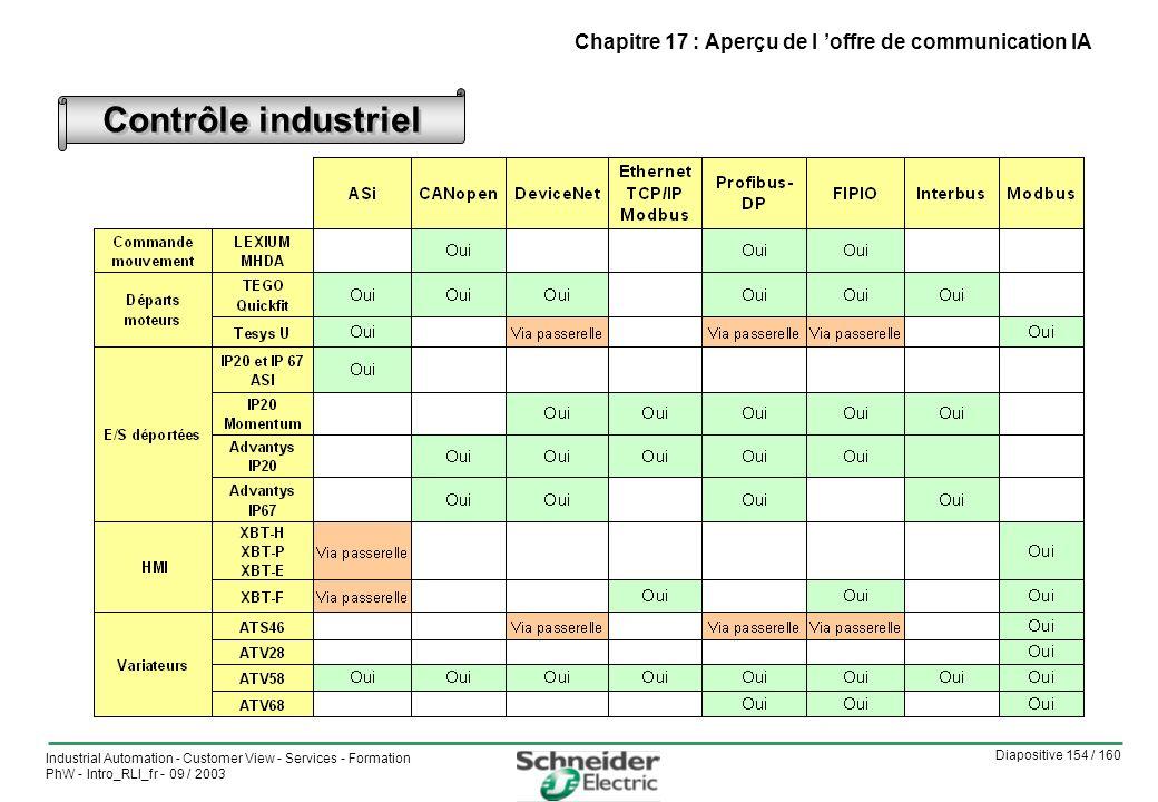 Diapositive 154 / 160 Industrial Automation - Customer View - Services - Formation PhW - Intro_RLI_fr - 09 / 2003 Contrôle industriel Chapitre 17 : Aperçu de l offre de communication IA