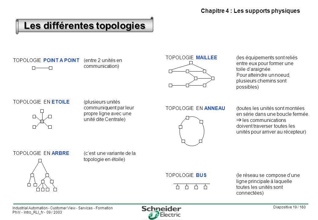 Diapositive 19 / 160 Industrial Automation - Customer View - Services - Formation PhW - Intro_RLI_fr - 09 / 2003 Les différentes topologies TOPOLOGIEPOINT A POINT(entre 2 unités en communication) TOPOLOGIE ENETOILE(plusieurs unités communiquent par leur propre ligne avec une unité dite Centrale) TOPOLOGIE ENARBRE(cest une variante de la topologie en étoile) TOPOLOGIEMAILLEE(les équipements sont reliés entre eux pour former une toile daraignée.