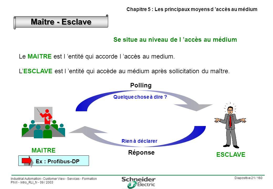 Diapositive 21 / 160 Industrial Automation - Customer View - Services - Formation PhW - Intro_RLI_fr - 09 / 2003 Maître - Esclave MAITRE ESCLAVE Polling Quelque chose à dire .