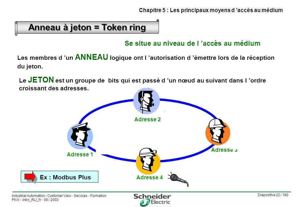 Diapositive 22 / 160 Industrial Automation - Customer View - Services - Formation PhW - Intro_RLI_fr - 09 / 2003 Anneau à jeton = Token ring Les membres d un ANNEAU logique ont l autorisation d émettre lors de la réception du jeton.