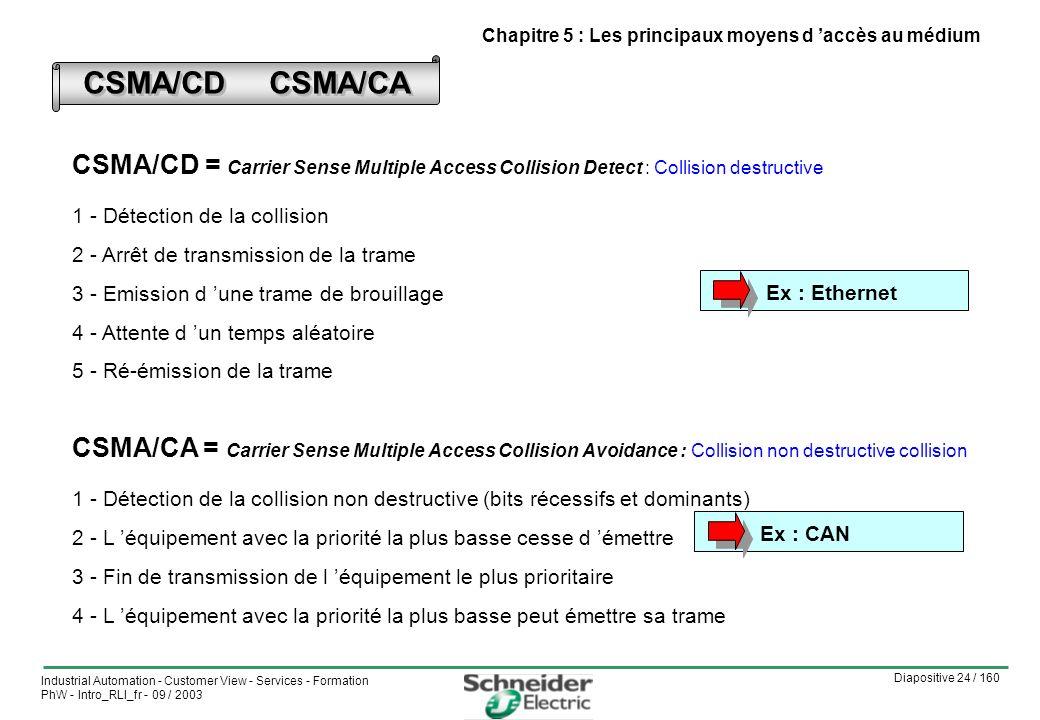 Diapositive 24 / 160 Industrial Automation - Customer View - Services - Formation PhW - Intro_RLI_fr - 09 / 2003 CSMA/CD CSMA/CA 1 - Détection de la collision 2 - Arrêt de transmission de la trame 3 - Emission d une trame de brouillage 4 - Attente d un temps aléatoire 5 - Ré-émission de la trame CSMA/CD = Carrier Sense Multiple Access Collision Detect : Collision destructive 1 - Détection de la collision non destructive (bits récessifs et dominants) 2 - L équipement avec la priorité la plus basse cesse d émettre 3 - Fin de transmission de l équipement le plus prioritaire 4 - L équipement avec la priorité la plus basse peut émettre sa trame CSMA/CA = Carrier Sense Multiple Access Collision Avoidance : Collision non destructive collision Ex : EthernetEx : CAN Chapitre 5 : Les principaux moyens d accès au médium