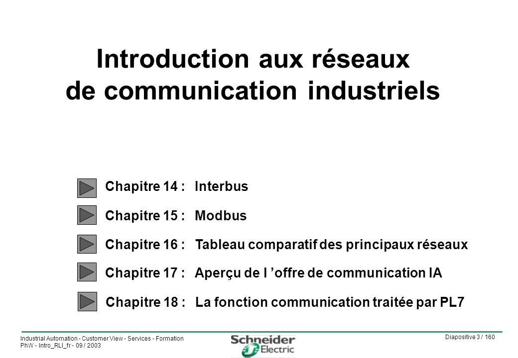 Diapositive 144 / 160 Industrial Automation - Customer View - Services - Formation PhW - Intro_RLI_fr - 09 / 2003 Chapitre 15 : Modbus Exemple d architecture Micro Quantum Premium ATS48ATV28 Départs moteurs Tesys U ATV58 Tesys U Té Fin de ligne Répartieur Modbus Fin de ligne Boîtier de dérivation