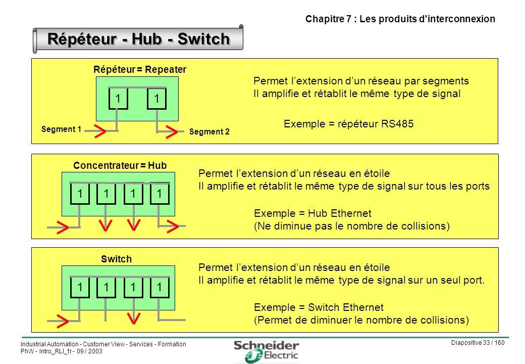 Diapositive 33 / 160 Industrial Automation - Customer View - Services - Formation PhW - Intro_RLI_fr - 09 / 2003 Chapitre 7 : Les produits d interconnexion Répéteur - Hub - Switch Répéteur = Repeater Permet lextension dun réseau par segments Il amplifie et rétablit le même type de signal Exemple = répéteur RS485 1 1 Segment 2 Segment 1 Concentrateur = Hub 1111 Permet lextension dun réseau en étoile Il amplifie et rétablit le même type de signal sur tous les ports Exemple = Hub Ethernet (Ne diminue pas le nombre de collisions) Switch 1111 Permet lextension dun réseau en étoile Il amplifie et rétablit le même type de signal sur un seul port.