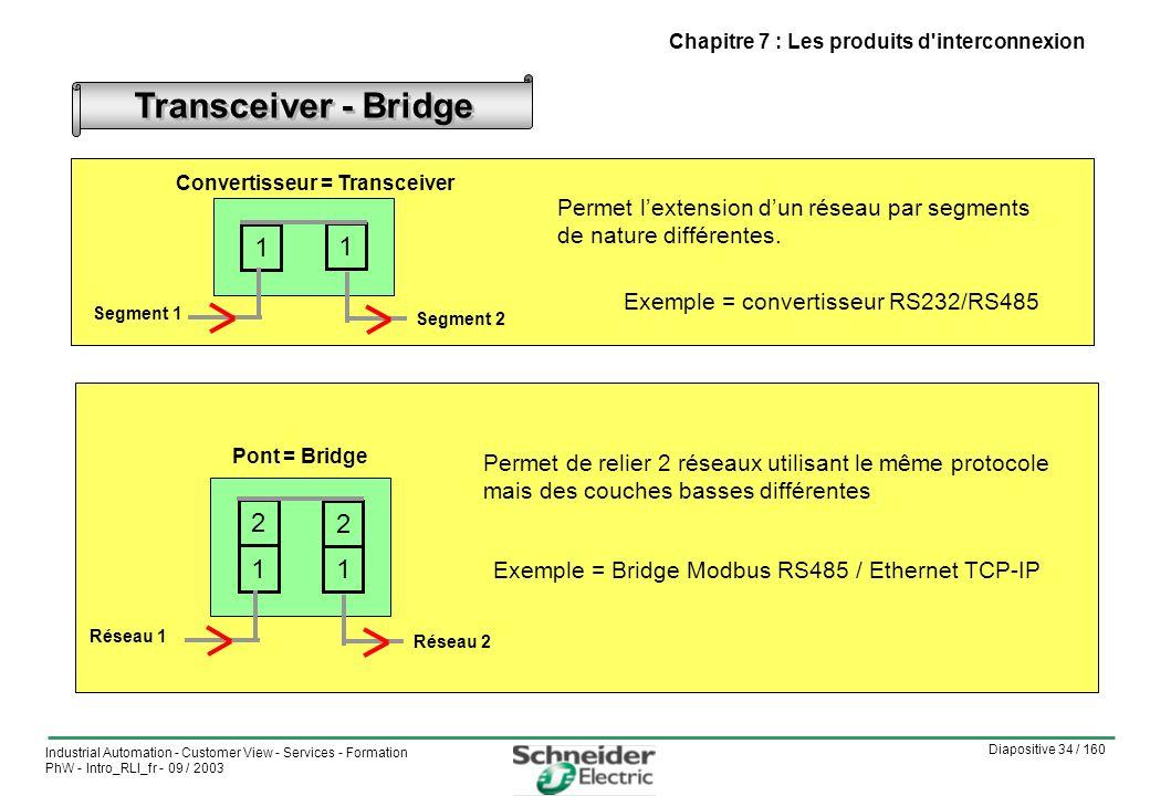 Diapositive 34 / 160 Industrial Automation - Customer View - Services - Formation PhW - Intro_RLI_fr - 09 / 2003 Chapitre 7 : Les produits d interconnexion Convertisseur = Transceiver Permet lextension dun réseau par segments de nature différentes.