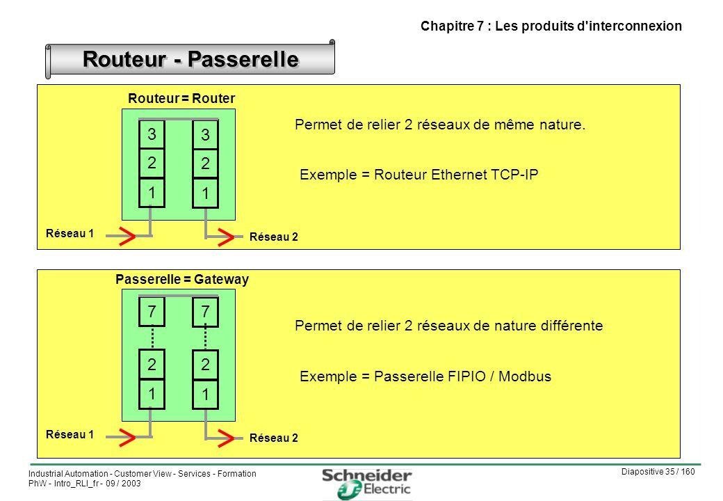 Diapositive 35 / 160 Industrial Automation - Customer View - Services - Formation PhW - Intro_RLI_fr - 09 / 2003 Chapitre 7 : Les produits d interconnexion Routeur - Passerelle Routeur = Router Permet de relier 2 réseaux de même nature.