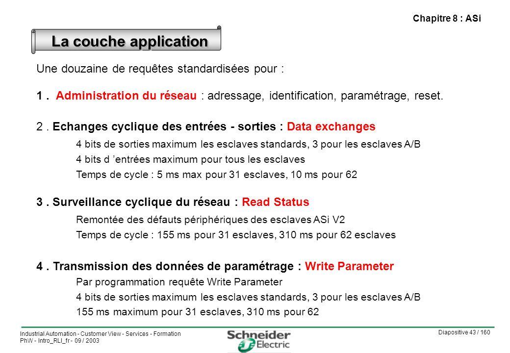 Diapositive 43 / 160 Industrial Automation - Customer View - Services - Formation PhW - Intro_RLI_fr - 09 / 2003 Chapitre 8 : ASi Une douzaine de requêtes standardisées pour : 1.