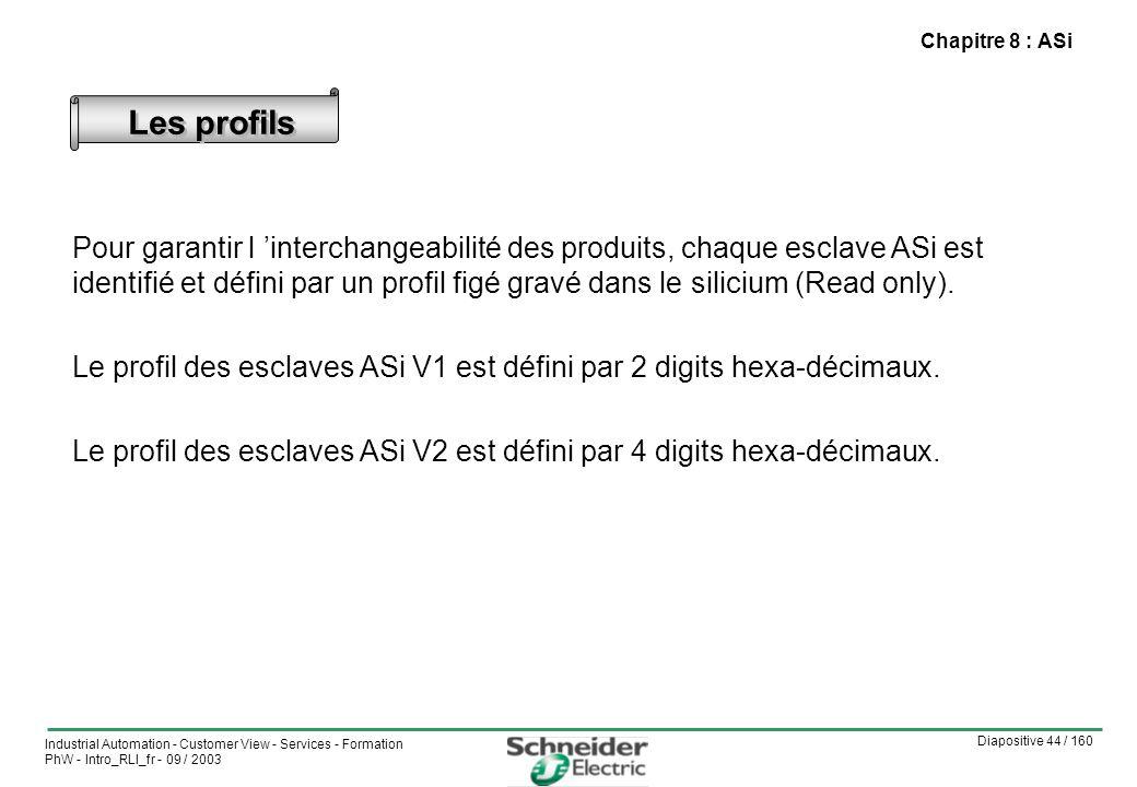 Diapositive 44 / 160 Industrial Automation - Customer View - Services - Formation PhW - Intro_RLI_fr - 09 / 2003 Chapitre 8 : ASi Les profils Pour garantir l interchangeabilité des produits, chaque esclave ASi est identifié et défini par un profil figé gravé dans le silicium (Read only).