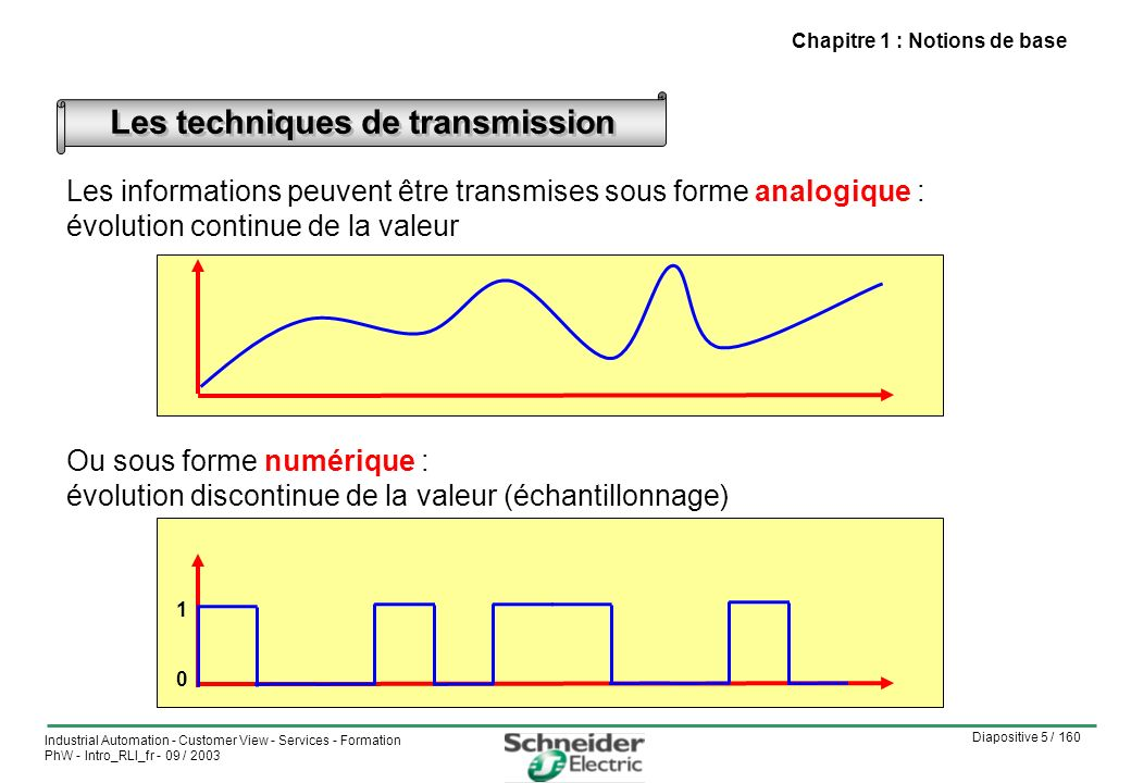 Diapositive 16 / 160 Industrial Automation - Customer View - Services - Formation PhW - Intro_RLI_fr - 09 / 2003 Les principaux supports utilisés Quelques standards électriques en paire torsadée Les différentes topologies Les supports physiques Chapitre 4 : Les supports physiques