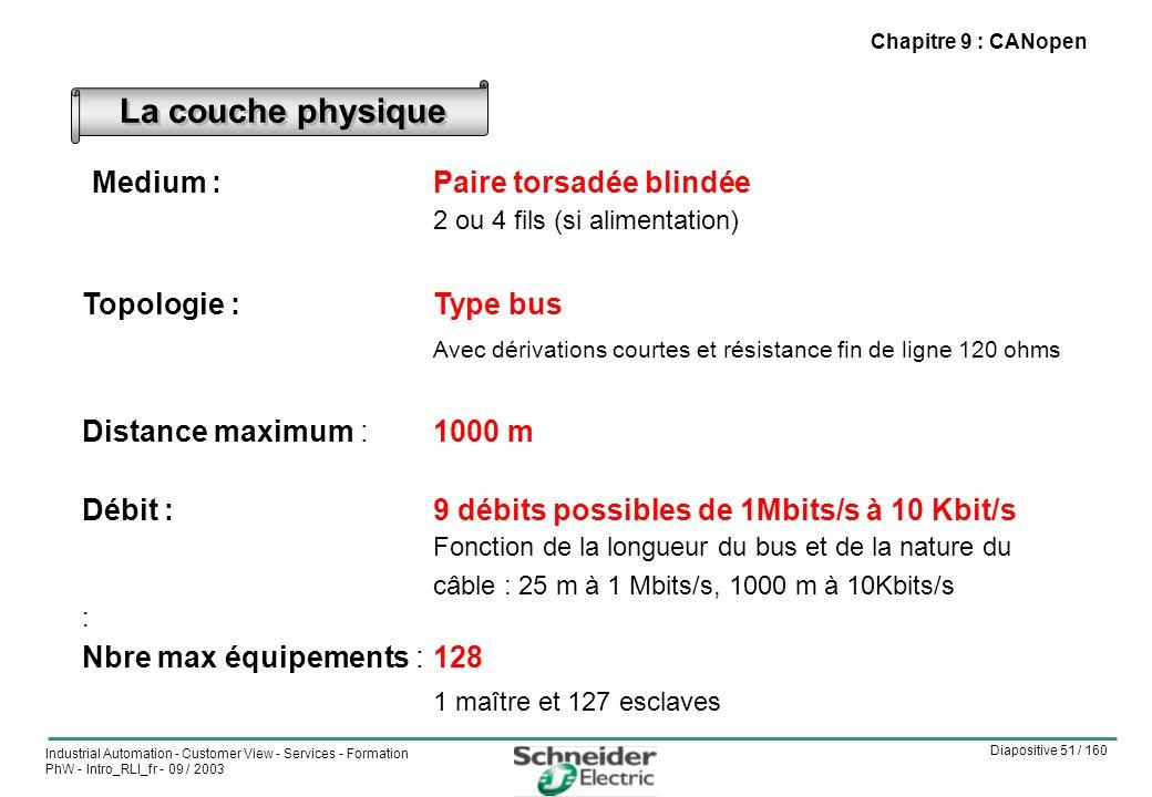 Diapositive 51 / 160 Industrial Automation - Customer View - Services - Formation PhW - Intro_RLI_fr - 09 / 2003 Chapitre 9 : CANopen Medium :Paire torsadée blindée 2 ou 4 fils (si alimentation) Topologie : Type bus Avec dérivations courtes et résistance fin de ligne 120 ohms Distance maximum :1000 m Débit :9 débits possibles de 1Mbits/s à 10 Kbit/s Fonction de la longueur du bus et de la nature du câble : 25 m à 1 Mbits/s, 1000 m à 10Kbits/s : Nbre max équipements : 128 1 maître et 127 esclaves La couche physique