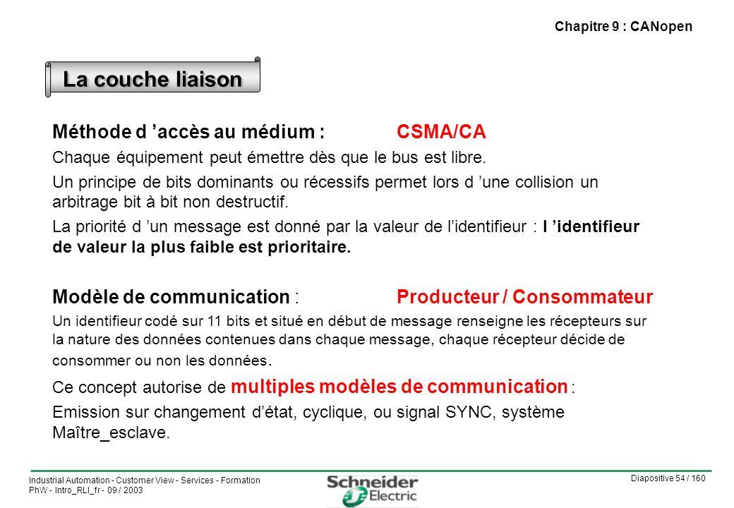 Diapositive 54 / 160 Industrial Automation - Customer View - Services - Formation PhW - Intro_RLI_fr - 09 / 2003 Chapitre 9 : CANopen Méthode d accès au médium : CSMA/CA Chaque équipement peut émettre dès que le bus est libre.