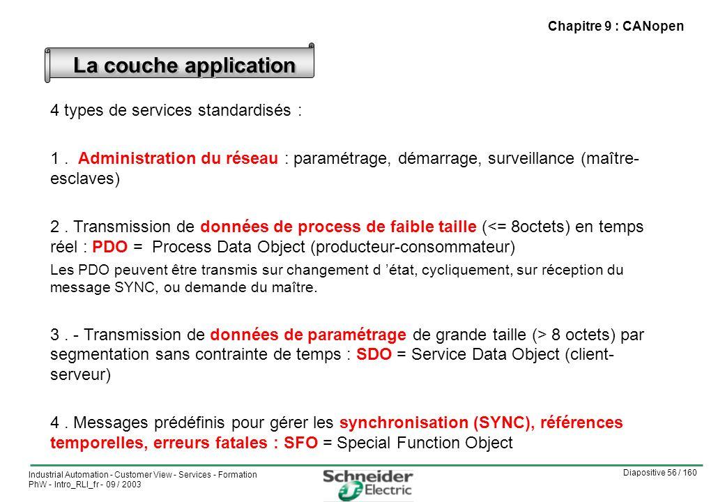 Diapositive 56 / 160 Industrial Automation - Customer View - Services - Formation PhW - Intro_RLI_fr - 09 / 2003 Chapitre 9 : CANopen 4 types de services standardisés : 1.