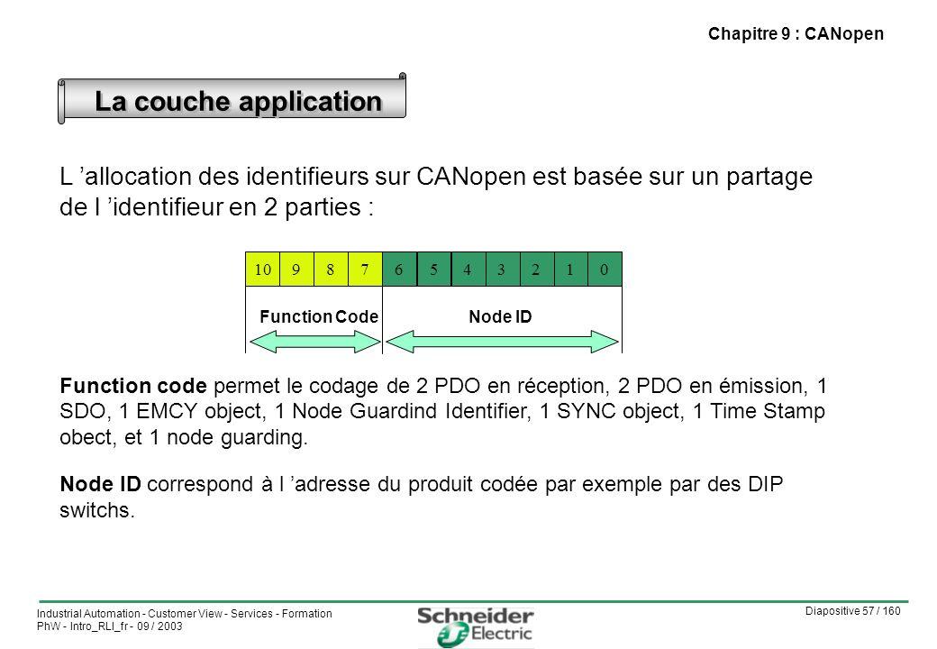 Diapositive 57 / 160 Industrial Automation - Customer View - Services - Formation PhW - Intro_RLI_fr - 09 / 2003 Chapitre 9 : CANopen La couche application L allocation des identifieurs sur CANopen est basée sur un partage de l identifieur en 2 parties : Function code permet le codage de 2 PDO en réception, 2 PDO en émission, 1 SDO, 1 EMCY object, 1 Node Guardind Identifier, 1 SYNC object, 1 Time Stamp obect, et 1 node guarding.