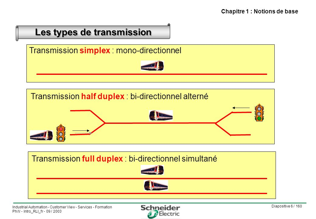 Diapositive 7 / 160 Industrial Automation - Customer View - Services - Formation PhW - Intro_RLI_fr - 09 / 2003 Les types de transmission Chapitre 1 : Notions de base Transmission série : La liaison nécessite en général 3 fils : émission, réception et masse.