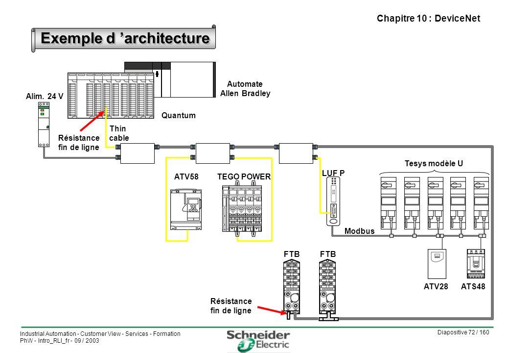 Diapositive 72 / 160 Industrial Automation - Customer View - Services - Formation PhW - Intro_RLI_fr - 09 / 2003 Chapitre 10 : DeviceNet Exemple d architecture Quantum ATV58TEGO POWER ATS48ATV28 Modbus LUF P Tesys modèle U Alim.