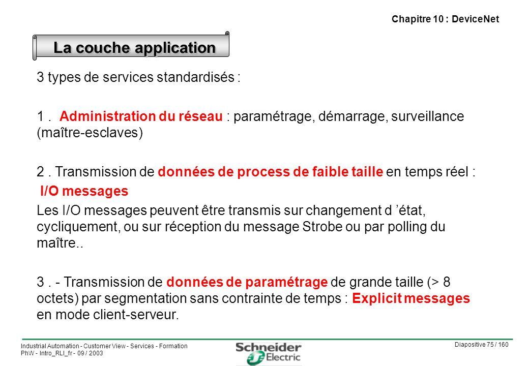 Diapositive 75 / 160 Industrial Automation - Customer View - Services - Formation PhW - Intro_RLI_fr - 09 / 2003 Chapitre 10 : DeviceNet 3 types de services standardisés : 1.