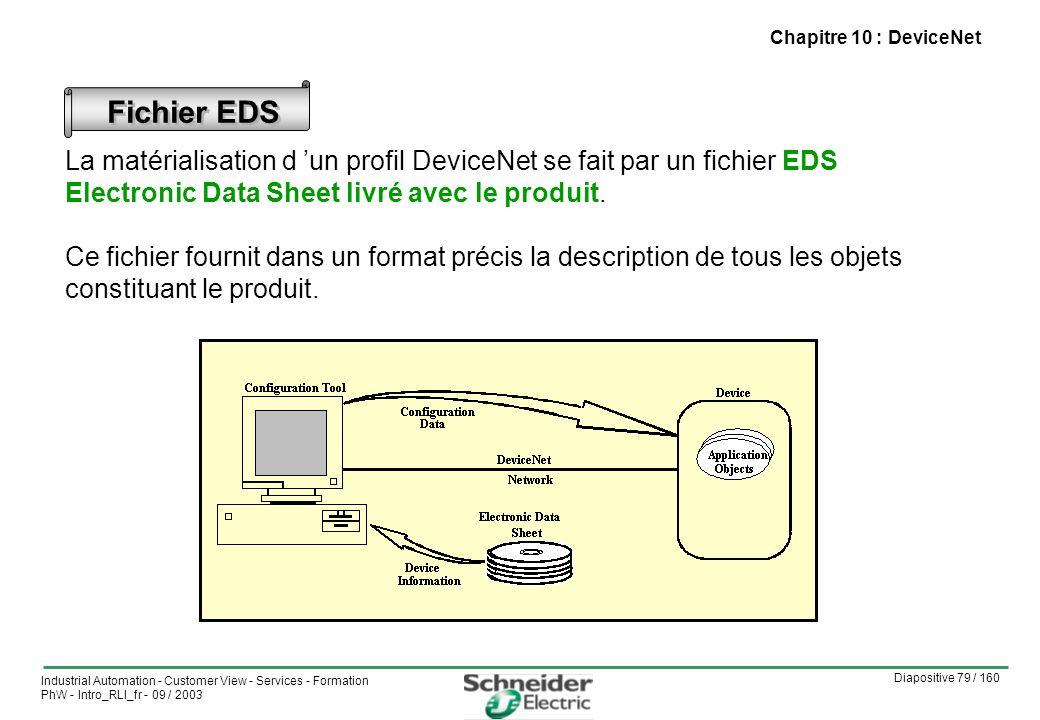 Diapositive 79 / 160 Industrial Automation - Customer View - Services - Formation PhW - Intro_RLI_fr - 09 / 2003 Chapitre 10 : DeviceNet Fichier EDS La matérialisation d un profil DeviceNet se fait par un fichier EDS Electronic Data Sheet livré avec le produit.