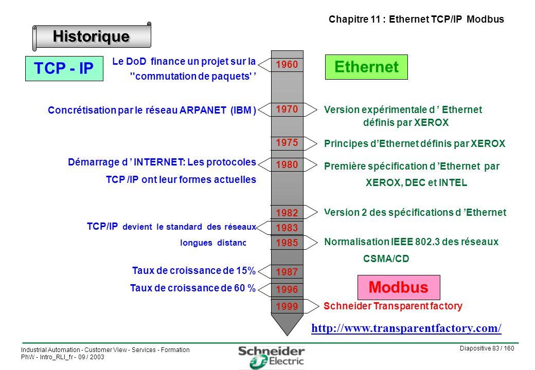Diapositive 83 / 160 Industrial Automation - Customer View - Services - Formation PhW - Intro_RLI_fr - 09 / 2003 Chapitre 11 : Ethernet TCP/IP Modbus Historique Le DoD finance un projet sur la commutation de paquets Concrétisation par le réseau ARPANET (IBM ) Démarrage d INTERNET: Les protocoles TCP /IP ont leur formes actuelles TCP/IP devient le standard des réseaux longues distances Taux de croissance de 15% Taux de croissance de 60 % Version expérimentale d Ethernet définis par XEROX Principes dEthernet définis par XEROX Première spécification d Ethernet par XEROX, DEC et INTEL Version 2 des spécifications d Ethernet Normalisation IEEE 802.3 des réseaux CSMA/CD 1960 1970 1975 1980 1982 1983 1985 1987 1996 1999 Ethernet TCP - IP Modbus Schneider Transparent factory http://www.transparentfactory.com/