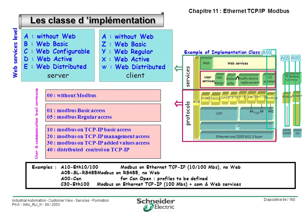 Diapositive 94 / 160 Industrial Automation - Customer View - Services - Formation PhW - Intro_RLI_fr - 09 / 2003 Chapitre 11 : Ethernet TCP/IP Modbus Les classe d implémentation 01 : modbus Basic access 05 : modbus Regular access 10 : modbus on TCP-IP basic access 20 : modbus on TCP-IP management access 30 : modbus on TCP-IP added values access 40 : distributed control on TCP-IP A : without Web Z : Web Basic Y : Web Regular X : Web Active W : Web Distributed A : without Web B : Web Basic C : Web Configurable D : Web Active E : Web Distributed serverclient 00 : without Modbus Web services level User & communication level servicesm Examples : A10-Eth10/100Modbus on Ethernet TCP-IP (10/100 Mbs), no Web A05-SL-RS485Modbus on RS485, no Web A00-Canfor Can Open : profiles to be defined C30-Eth100Modbus on Ethernet TCP-IP (100 Mbs) + com & Web services