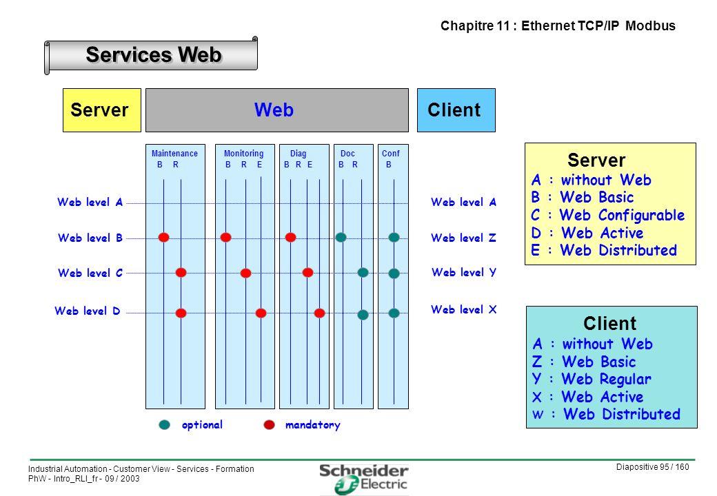 Diapositive 95 / 160 Industrial Automation - Customer View - Services - Formation PhW - Intro_RLI_fr - 09 / 2003 Chapitre 11 : Ethernet TCP/IP Modbus Services Web optionalmandatory Doc B R Web Maintenance B R Monitoring B R E Diag B R E Conf B Web level A Web level B Web level D Web level C ServerClient Web level Z Web level Y Web level X Web level A Client A : without Web Z : Web Basic Y : Web Regular X : Web Active W : Web Distributed Server A : without Web B : Web Basic C : Web Configurable D : Web Active E : Web Distributed