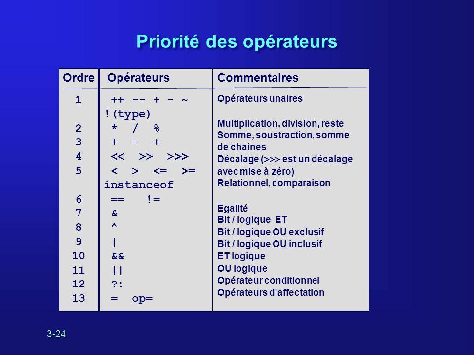 3-24 Priorité des opérateurs Opérateurs ++ -- + - ~ !(type) * / % + - + > >>> = instanceof == != & ^ | && || ?: = op= Commentaires Opérateurs unaires Multiplication, division, reste Somme, soustraction, somme de chaînes Décalage ( >>> est un décalage avec mise à zéro) Relationnel, comparaison Egalité Bit / logique ET Bit / logique OU exclusif Bit / logique OU inclusif ET logique OU logique Opérateur conditionnel Opérateurs d affectation Ordre 1 2 3 4 5 6 7 8 9 10 11 12 13
