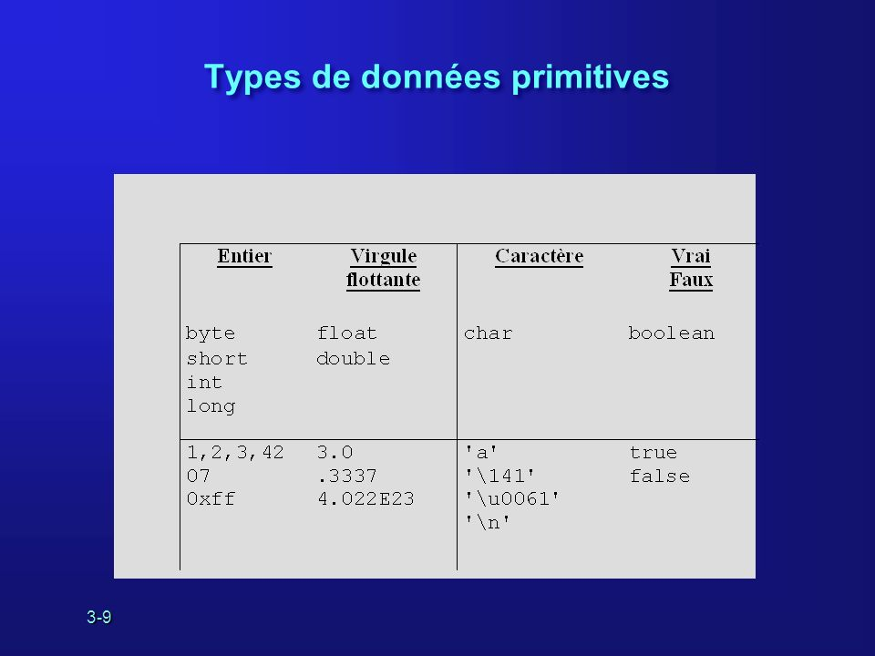 3-10 Déclaration de variables Forme élémentaire d une déclaration de variable : Les variables peuvent être initialisées lors de leur déclaration.