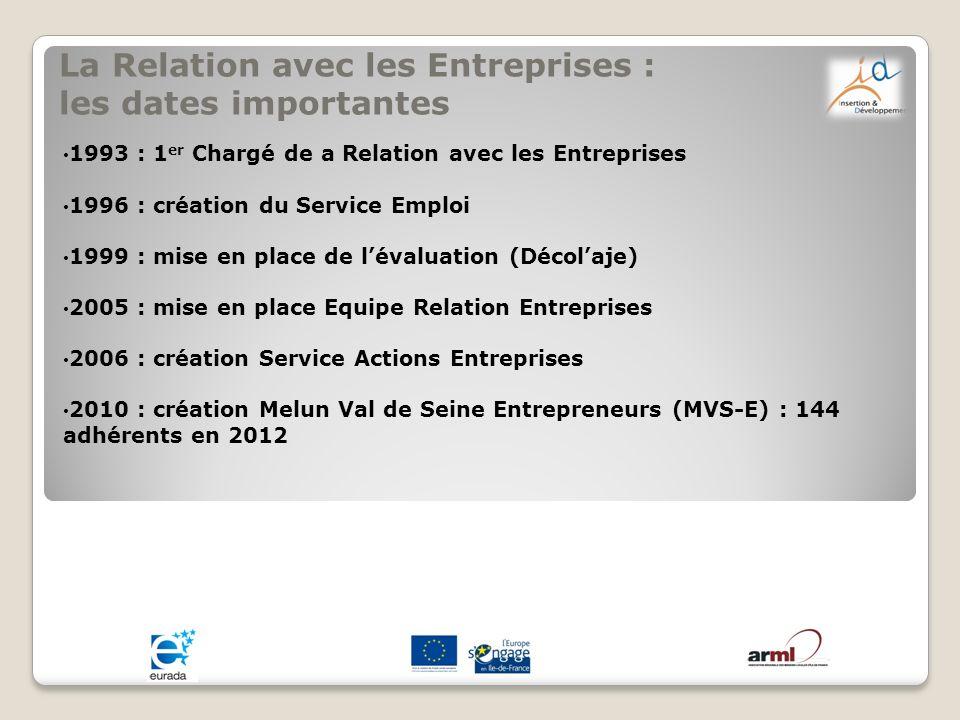La Relation avec les Entreprises : les dates importantes 1993 : 1 er Chargé de a Relation avec les Entreprises 1996 : création du Service Emploi 1999