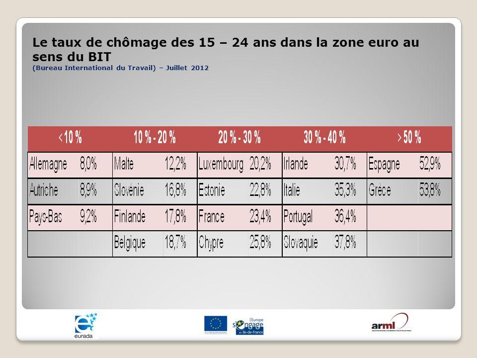 Le taux de chômage des 15 – 24 ans dans la zone euro au sens du BIT (Bureau International du Travail) – Juillet 2012