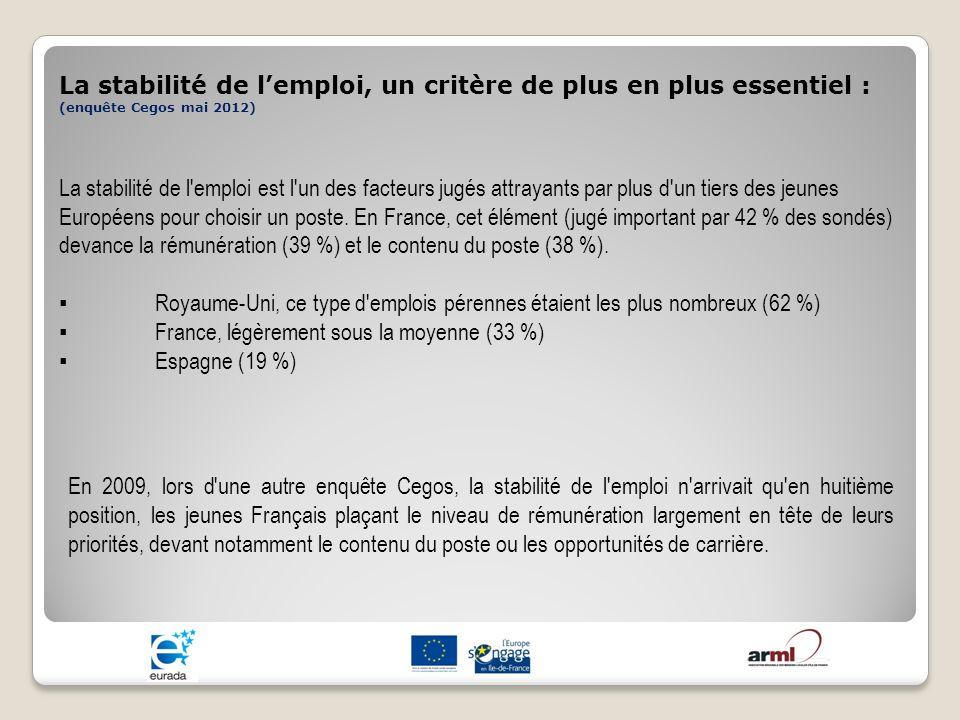 La stabilité de lemploi, un critère de plus en plus essentiel : (enquête Cegos mai 2012) La stabilité de l'emploi est l'un des facteurs jugés attrayan