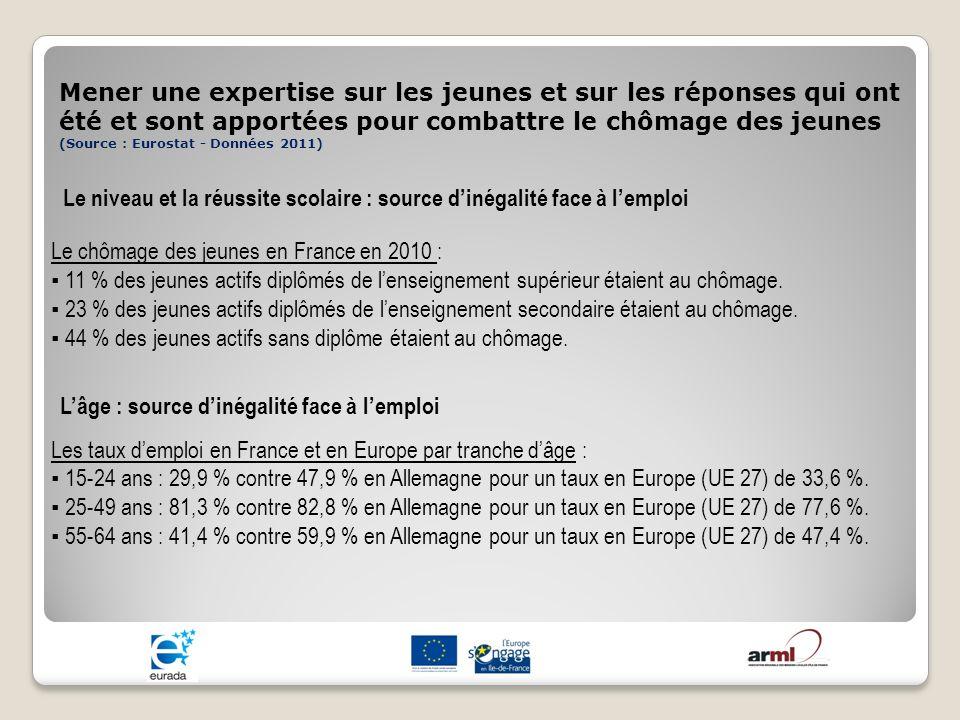 Mener une expertise sur les jeunes et sur les réponses qui ont été et sont apportées pour combattre le chômage des jeunes (Source : Eurostat - Données