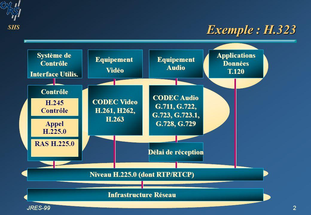 SHS JRES-9913 Codages PCM Codage PCM de la voix : G.711 Utilisation téléphonique Codage logarithmique : -law (USA), A-law (Europe) –différences moins perceptibles vers haute fréquence Echantillonnage : 125 s (8kHz) Amplitude : 8 bits (256 valeurs possibles) donc 64 kb/s Codage qualité CD Utilisation musicale Codage linéaire : respect de la musique oreille : de 10 à 20 000 Hz Echantillonnage : 23 s (44.1 kHz) Amplitude : 16 bits en stéréo donc 1,4 Mb/s