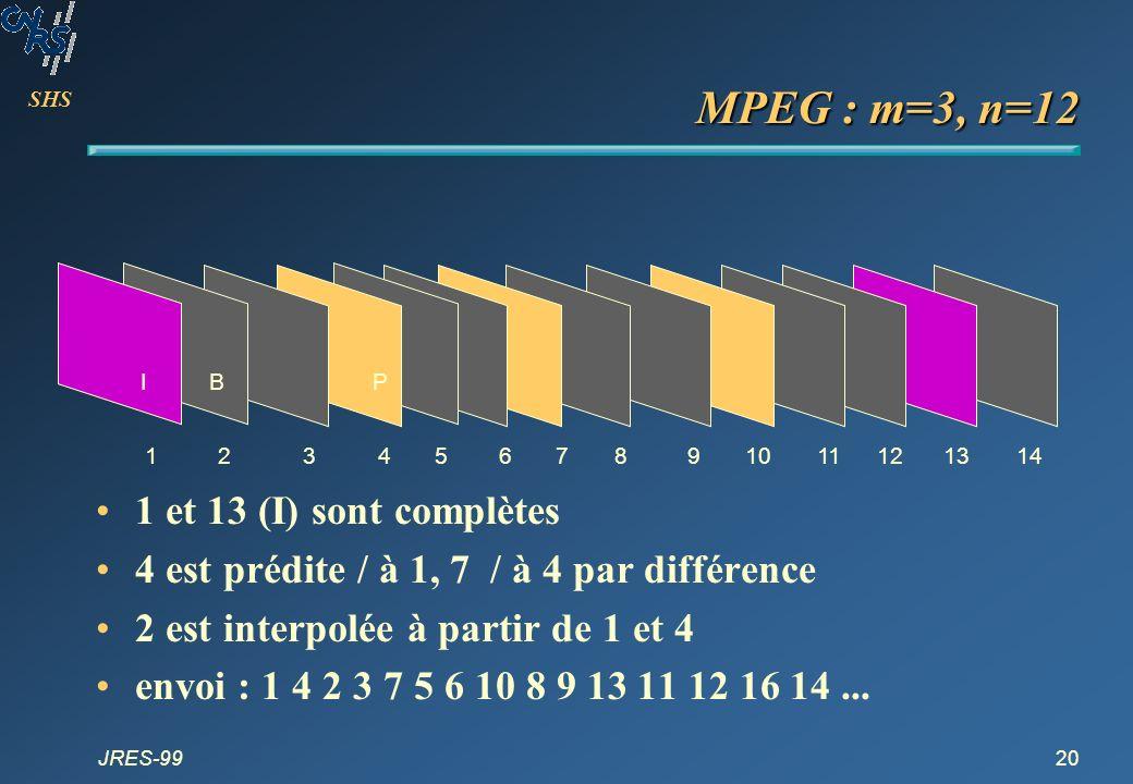 SHS JRES-9920 1234567 IPB 891011121314 MPEG : m=3, n=12 1 et 13 (I) sont complètes 4 est prédite / à 1, 7 / à 4 par différence 2 est interpolée à part