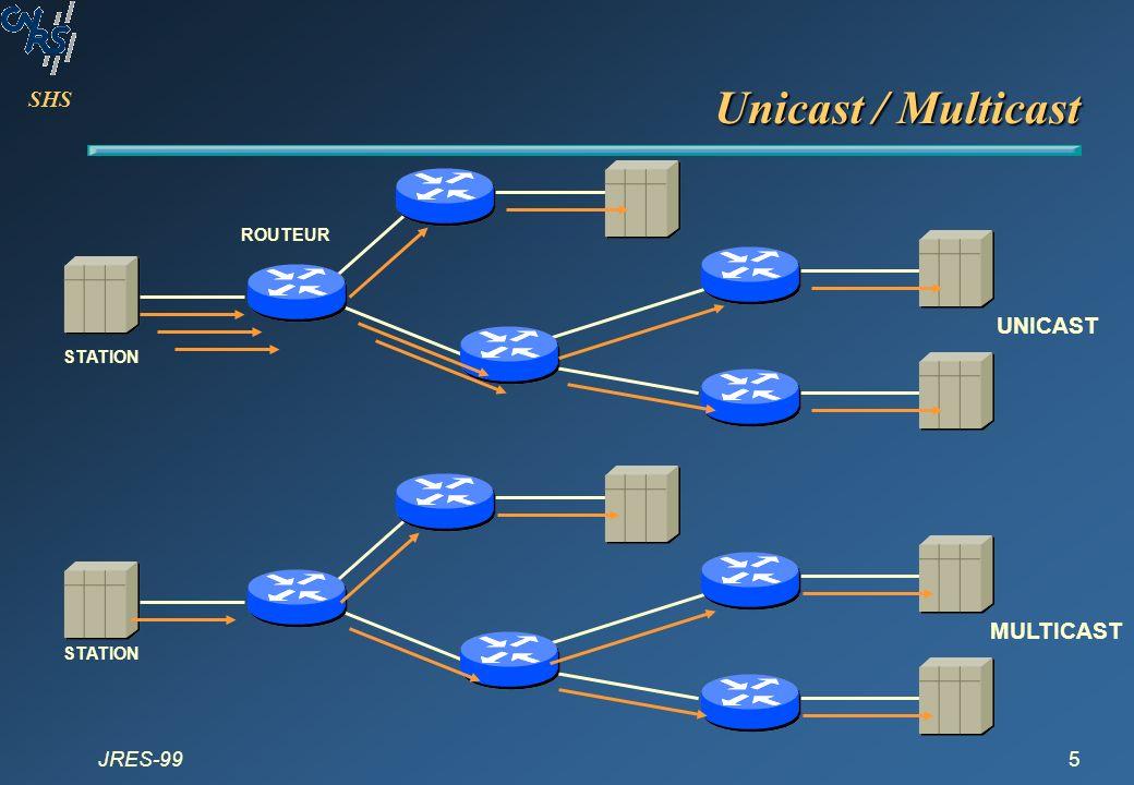 SHS JRES-996 Avantages du multicast Efficacité : –pour le contrôle du réseau et la charge des routeurs et des stations Performance : –pour éliminer le trafic inutile Applications distribuées : –pour permettre les applications multipoint