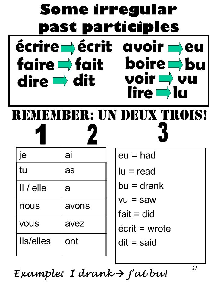 26 verbs with être in the past Exemple: suisJe arrivé(e) resté(e) rentré(e) allé(e) Learn this now.