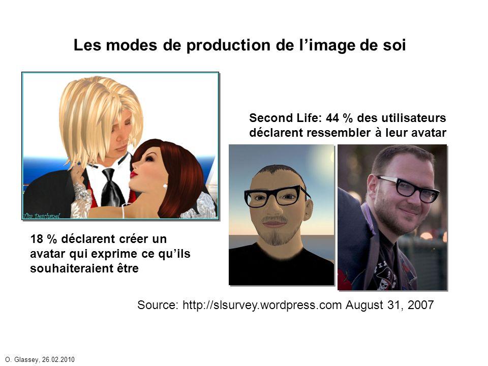 O. Glassey, 26.02.2010 18 % déclarent créer un avatar qui exprime ce quils souhaiteraient être Second Life: 44 % des utilisateurs déclarent ressembler